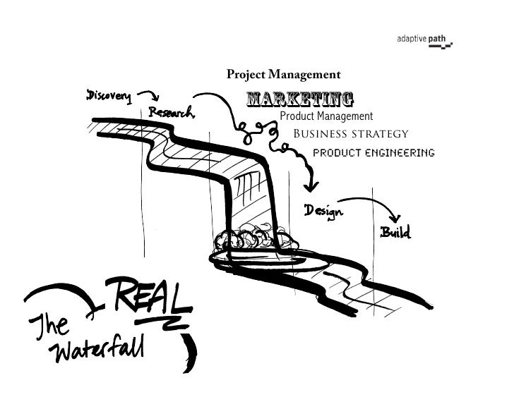Project Management     Marketing         Product Management           Business strategy               Product engineering!