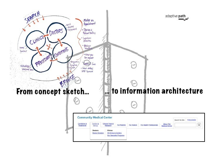 From concept sketch…   … to information architecture