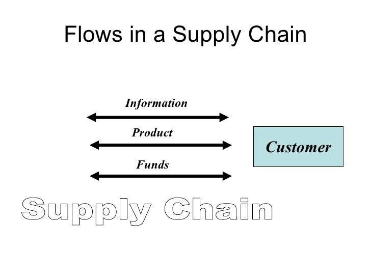 third way supply chain strategy in vf Vf corporation recommerce supply chain circular economy recently webster spoke with us about vf corporation's strategy for moving from a linear business model to a circular one, the ripple effect on operations, and we take those products and, through a third party, clean, resell, and recycle them.