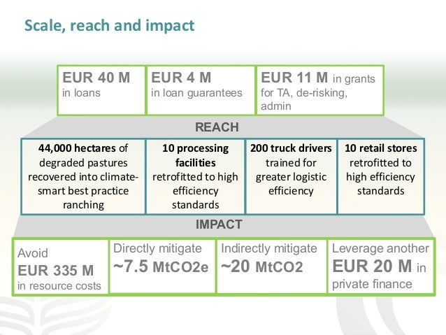 Scale, reach and impact REACH Avoid EUR 335 M in resource costs Directly mitigate ~7.5 MtCO2e Indirectly mitigate ~20 MtCO...