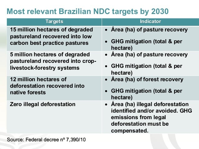 Most relevant Brazilian NDC targets by 2030 Source: Federal decree nº 7,390/10 Targets Indicator 15 million hectares of de...