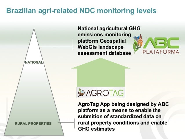 Brazilian agri-related NDC monitoring levels NATIONAL RURAL PROPERTIES National agricultural GHG emissions monitoring plat...