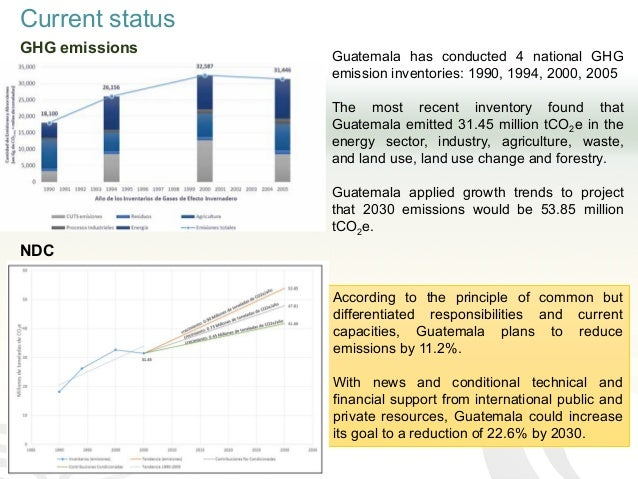 Current status GHG emissions Guatemala has conducted 4 national GHG emission inventories: 1990, 1994, 2000, 2005 The most ...