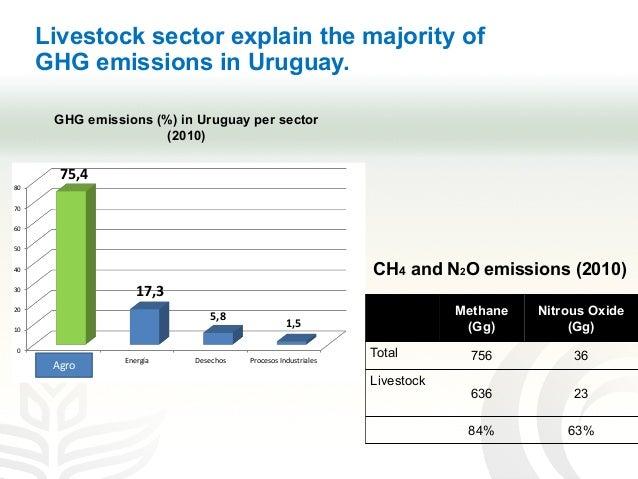 Livestock sector explain the majority of GHG emissions in Uruguay. misiones de Gases de Efecto Invernadero directo – r sec...
