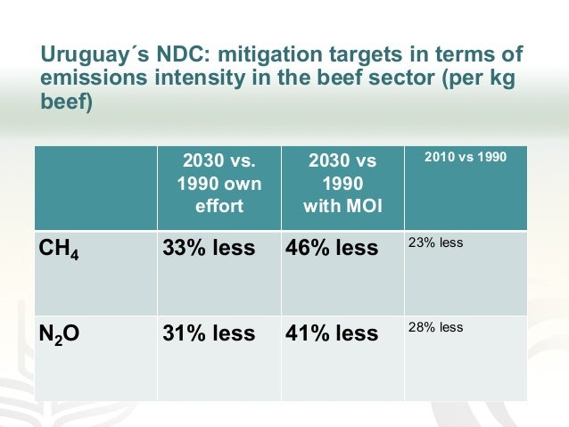 Uruguay´s NDC: mitigation targets in terms of emissions intensity in the beef sector (per kg beef) 2030 vs. 1990 own effor...