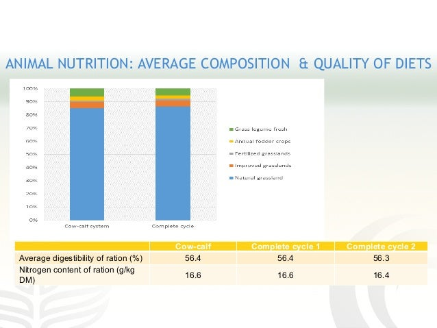 ANIMAL NUTRITION: AVERAGE COMPOSITION & QUALITY OF DIETS Cow-calf Complete cycle 1 Complete cycle 2 Average digestibility ...