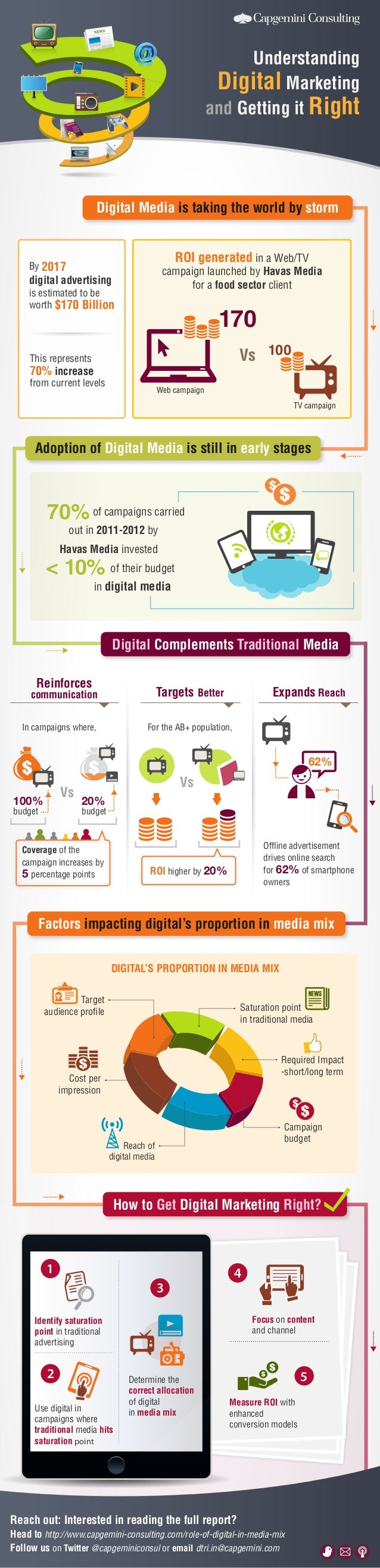 Understanding Digital Marketing and Getting it Right  Digital Media is taking the world by storm ROI generated in a Web/TV...