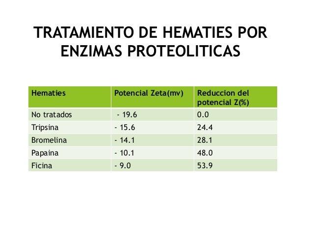 TRATAMIENTO DE HEMATIES POR ENZIMAS PROTEOLITICAS Hematies Potencial Zeta(mv) Reduccion del potencial Z(%) No tratados - 1...