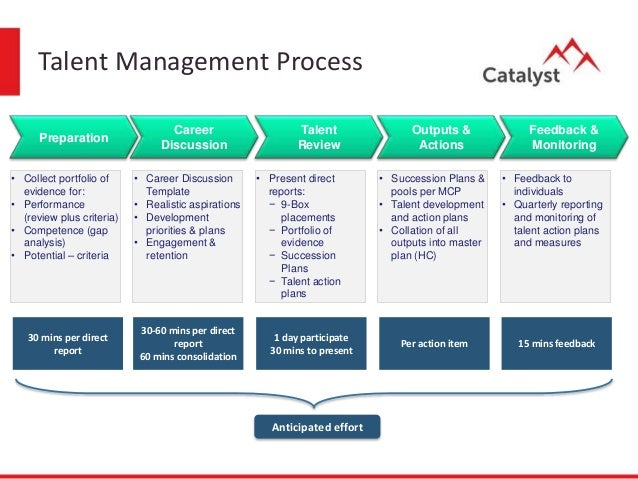 components of talent management