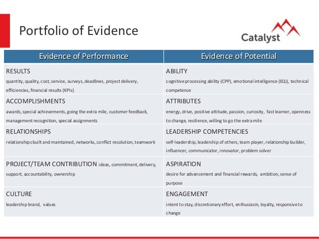 portfolio of evidence Teaching and learning portfolios: a guidebook a teaching and learning portfolio serves in partial fulfillment of the requirements for a delta certificate in research what do you mean by evidence 8 which items should i choose.