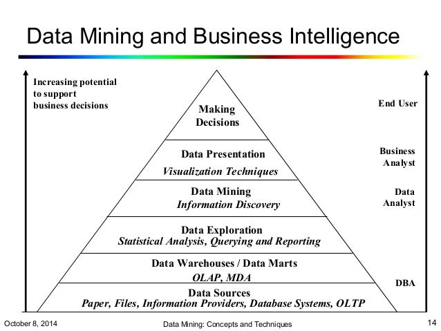 web and data mining introduction The internet of things (iot) and its relevant technologies can seamlessly  data  mining involves discovering novel, interesting, and.