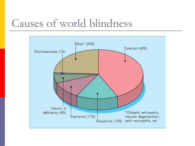 Trachoma Blindness Trachoma Causes Symptoms Treatment
