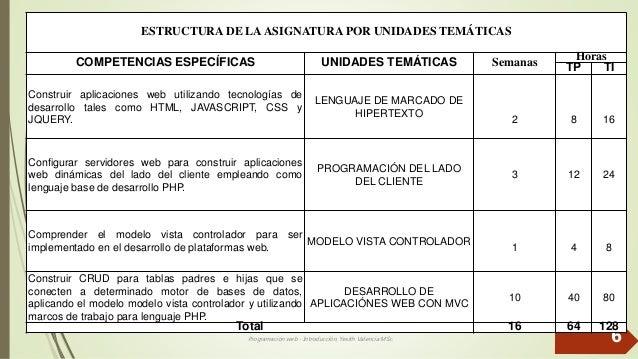 Programación web - Introducción, Yesith Valencia MSc. 6 ESTRUCTURA DE LAASIGNATURA POR UNIDADES TEMÁTICAS COMPETENCIAS ESP...