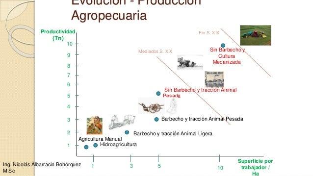 Evolución - Producción Agropecuaria 10531 1 2 3 4 5 6 7 8 9 10 Hidroagricultura Agricultura Manual Barbecho y tracción Ani...