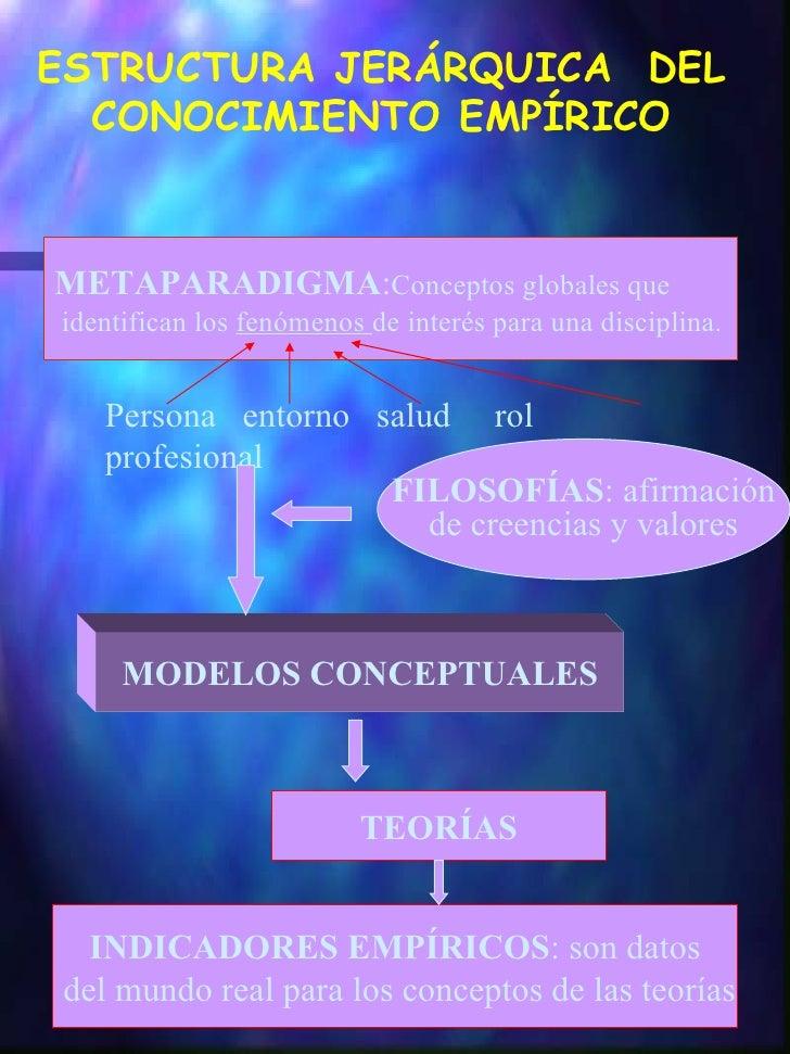 ESTRUCTURA JERÁRQUICA  DEL CONOCIMIENTO EMPÍRICO METAPARADIGMA : Conceptos globales que identifican los  fenómenos  de int...