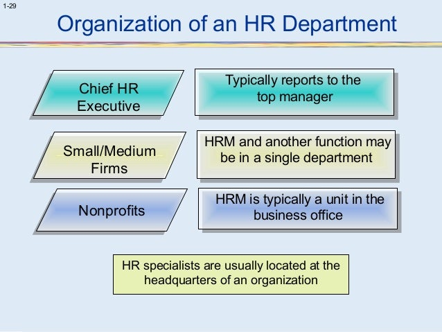 introduction to hrm 1 Human resources management assessment approach introduction 1  background 1  management (hrm) assessment approach to guide policy- makers.