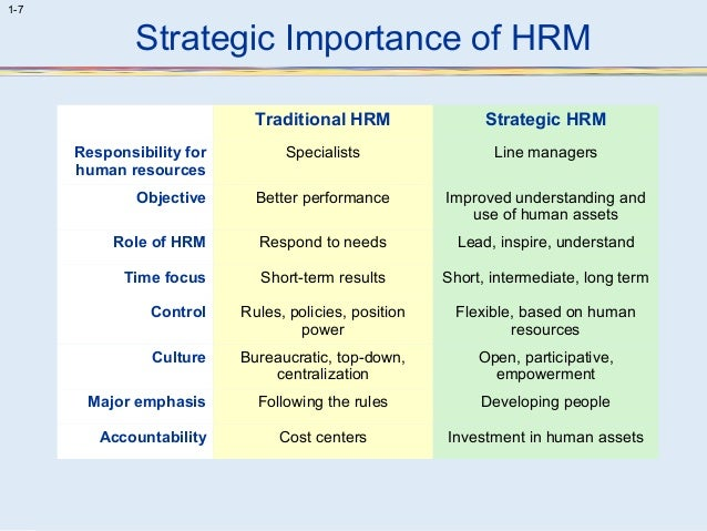 traditional hrm functions of walmart Human resource management: scope, analysis,  human resource management: scope, analysis, and significance  the core processes and functions of hrm.