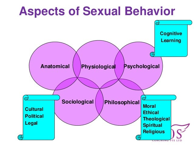 Aspects Of Sexuality