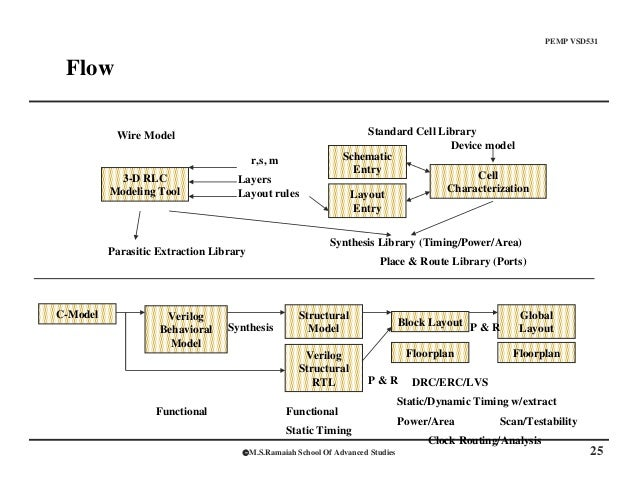 1 introduction to vlsi physical design