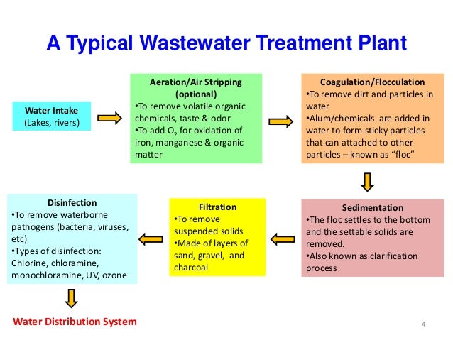 Introduction To Water Treatment Engineering