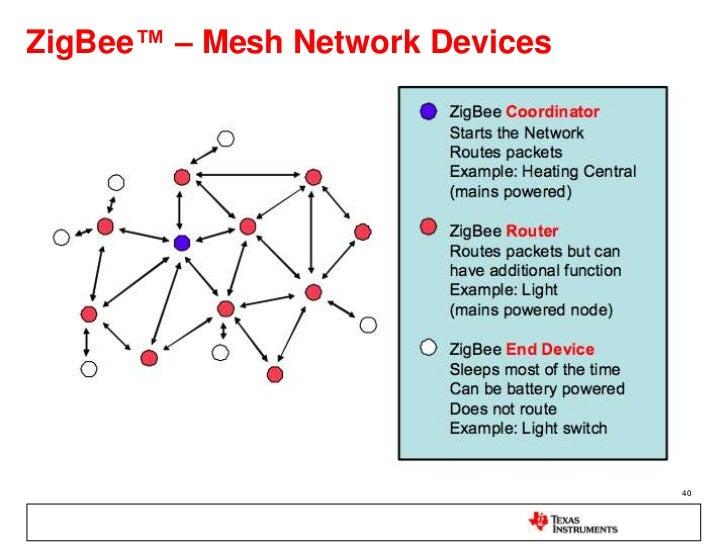 Introduction to Ti wireless solution: ZigBee