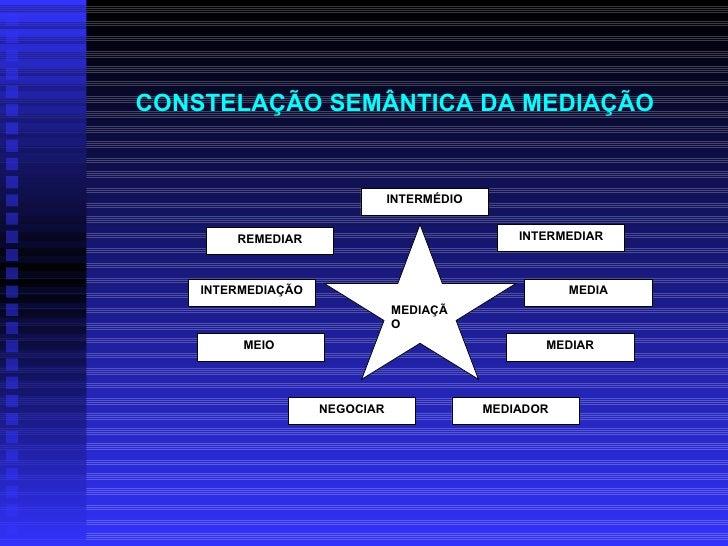 CONSTELAÇÃO SEMÂNTICA DA MEDIAÇÃO   MEDIAÇÃO   MEDIADOR NEGOCIAR INTERMÉDIO INTERMEDIAÇÃO MEDIA INTERMEDIAR MEIO  MEDIAR R...