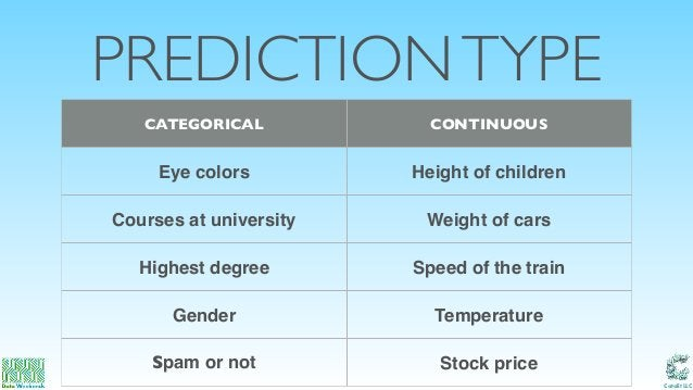 Catalit LLC PREDICTIONTYPE CATEGORICAL CONTINUOUS Eye colors Height of children Courses at university Weight of cars Highe...