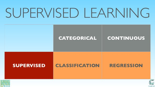 Catalit LLC SUPERVISED LEARNING CATEGORICAL CONTINUOUS SUPERVISED CLASSIFICATION REGRESSION