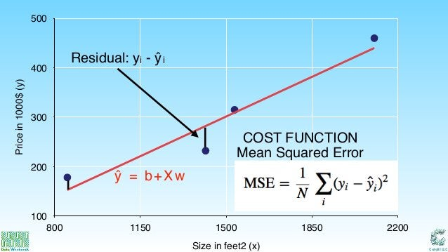 Catalit LLC Pricein1000$(y) 100 200 300 400 500 Size in feet2 (x) 800 1150 1500 1850 2200 Mean Squared Error Residual: yi ...