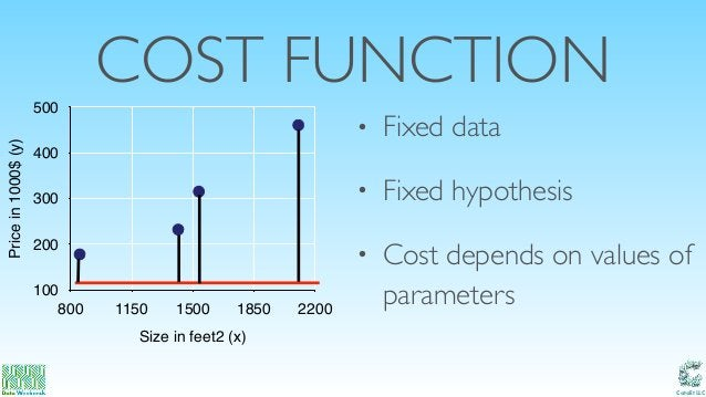 Catalit LLC COST FUNCTION Pricein1000$(y) 100 200 300 400 500 Size in feet2 (x) 800 1150 1500 1850 2200 • Fixed data • Fix...