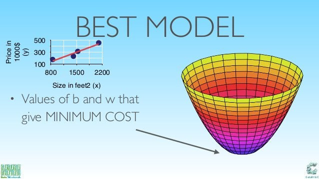 Catalit LLC BEST MODEL • Values of b and w that give MINIMUM COST Pricein 1000$ (y) 100 300 500 Size in feet2 (x) 800 150...