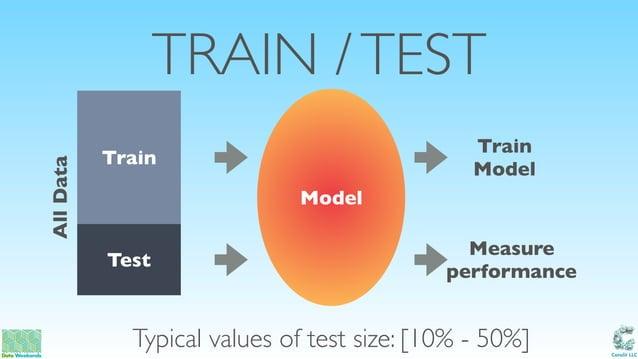 Catalit LLC TRAIN /TEST Model Train Model Measure performance AllData Typical values of test size: [10% - 50%] Train Test
