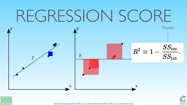 Catalit LLC REGRESSION SCORE https://en.wikipedia.org/wiki/Coefficient_of_determination#/media/File:Coefficient_of_Determina...