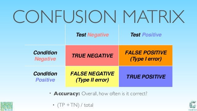 Catalit LLC CONFUSION MATRIX • Accuracy: Overall, how often is it correct? • (TP +TN) / total Test Negative Test Positive ...