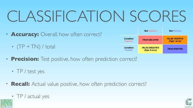 Catalit LLC CLASSIFICATION SCORES • Accuracy: Overall, how often correct? • (TP +TN) / total • Precision: Test positive, h...