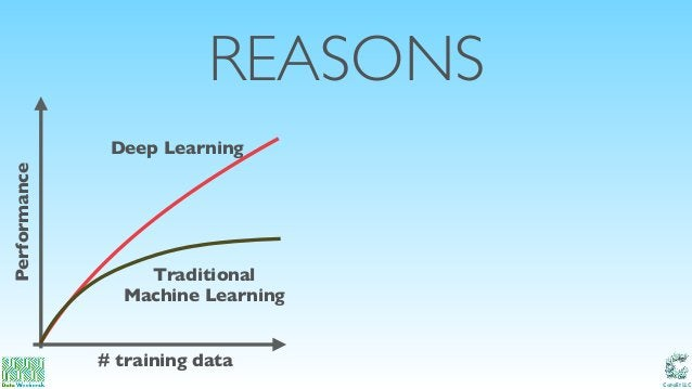 Catalit LLC REASONS Deep Learning Traditional Machine Learning # training data Performance