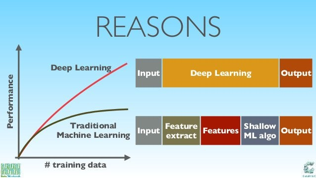 Catalit LLC REASONS Traditional Machine Learning # training data Performance Feature extract OutputFeatures Shallow ML alg...