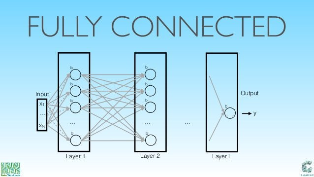 Catalit LLC FULLY CONNECTED … xN x1 b Input Output b b … b b Layer 1 Layer L b b b … b Layer 2 y …