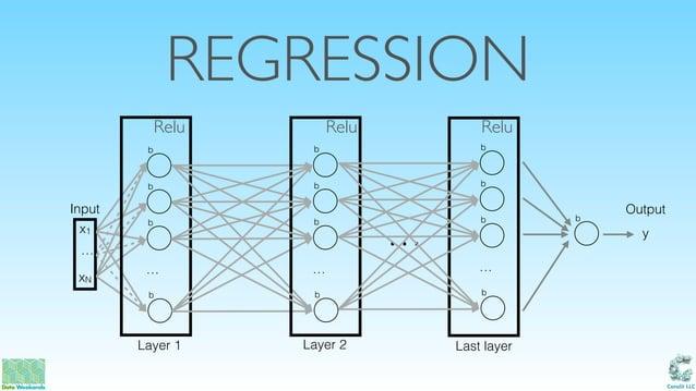 Catalit LLC REGRESSION … xN x1 b Input Output b b … b Layer 1 Last layer b b b … b Layer 2 … b b b … b y b Relu Relu Relu