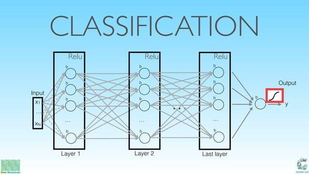 Catalit LLC CLASSIFICATION … xN x1 b Input Output b b … b Layer 1 Last layer b b b … b Layer 2 … b b b … b y b Relu Relu R...