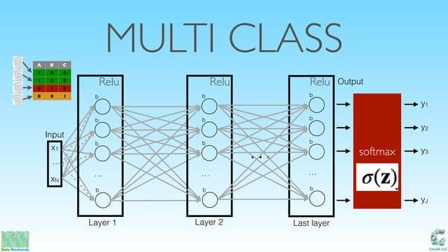 Catalit LLC MULTI CLASS … xN x1 b Input Output b b … b Layer 1 Last layer b b b … b Layer 2 … b b b … b A B C 1 0 0 1 0 0 ...