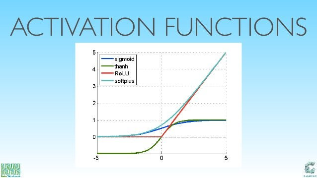 Catalit LLC ACTIVATION FUNCTIONS