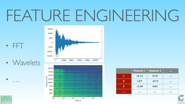 Catalit LLC FEATURE ENGINEERING • FFT • Wavelets • … Feature 1 Feature 2 … 1 -0.14 0.18 … 2 1.07 -0.75 … 3 -2.58 0.63 … … ...