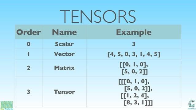 Catalit LLC TENSORS Order Name Example 0 Scalar 3 1 Vector [4, 5, 0, 3, 1, 4, 5] 2 Matrix [[0, 1, 0], [5, 0, 2]] 3 Tensor...