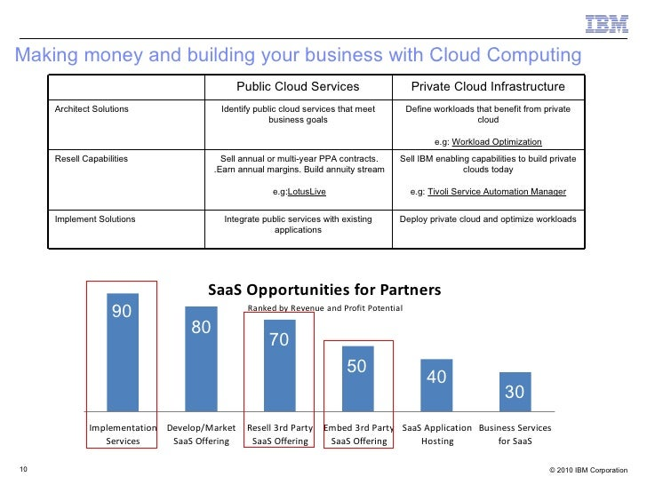 an introduction background and factors for development of cloud computing Cloud computing is a computing style in which scalable and flexible it functionalities are delivered as a service to external customers using internet technologies cloud computing is not a revolutionary idea instead, it is an evolutionary concept that integrates various existing technologies to offer a useful new it provisioning tool.