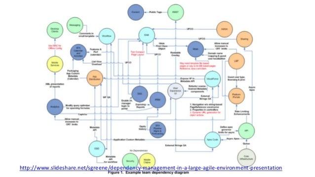 http://www.slideshare.net/sgreene/dependency-management-in-a-large-agile-environment-presentation