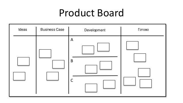 Product Board Business CaseIdeas Development Готово C A B