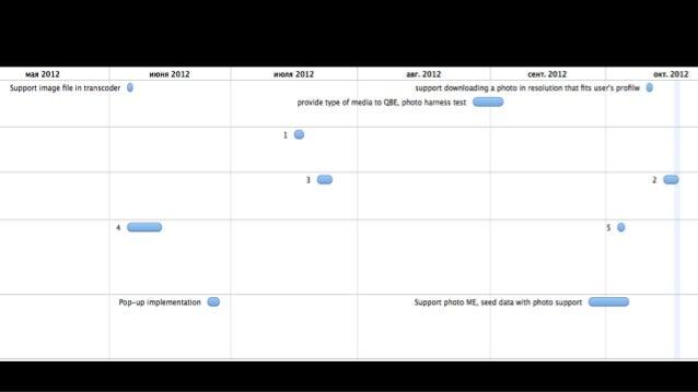 Запросы 12 Поддержка 2 Баги 1 Всего 20 АналитикаОчередь Разработка Тестирование 5 9 В прогрессе Готово В прогрессе Готово ...