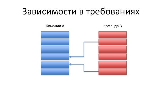 Зависимости в требованиях Команда А Команда B
