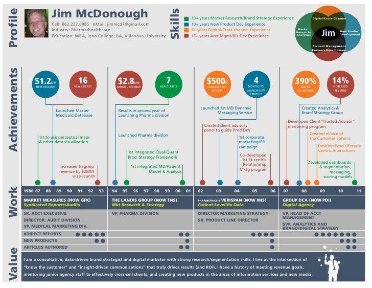 Jim Mcd Infographic Resume